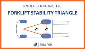 Forklift Load Chart Formula Understanding The Forklift Stability Triangle Bhs