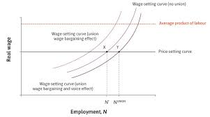 wage negotiations process the economy