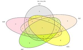 Elements Of A Venn Diagram Venn Diagram In Visualbasic Codeproject
