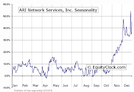 Ari Network Services Ari Network Services Under Fontanacountryinn Com