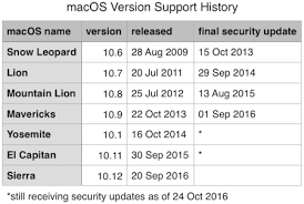 Mac Os Versions Chart What To Do If Your Mac Cant Run Macos Sierra The Mac