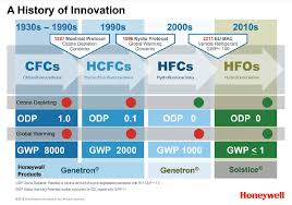 Honeywell Refrigerant Chart Hvacr Manufacturers Aim To Phase Down Hfcs Regardless Of