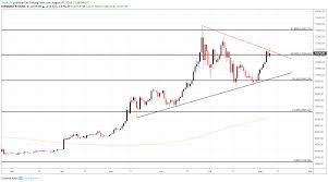 Price Chart Btc Bitcoin Price Forecast Btc Enjoys A Boost From Usd Cnh