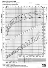 Growth Chart Female 0 36 Months Weight Based Height Page 2 Of 2 Online Charts Collection