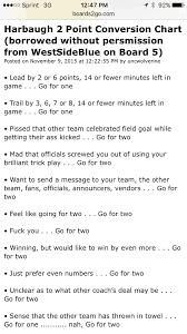 2 Point Conversion Chart