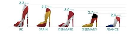 Now You Should Wear High Heels Skypro Blog