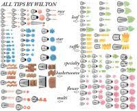 Wilton Decorating Tips Chart List Of Synonyms And Antonyms Of The Word Icing Tips Chart