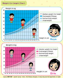 47 Actual Body Weight Chart For Kids