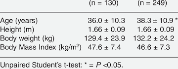 Anthropometric Data Of 379 Morbidly Obese Patients Before