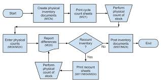 Physical Inventory Process Flow Chart Www