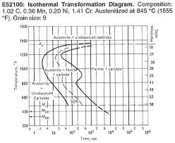 52100 Tempering Chart Carbon V Stainless Steel Town Cutlers Metallurgy