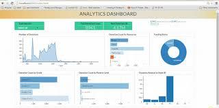 Interactive Data Visualization Using D3 Js Dc Js Nodejs