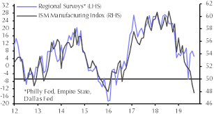 What To Make Of The Diverging Manufacturing Surveys