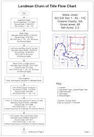 Flow Chart Title Landman Chain Of Title Flow Chart