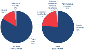 Social Security Taxable Chart Fast Facts Figures About Social Security 2009