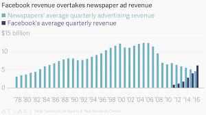 Facebook Revenue Chart Facebook Revenue Overtakes Newspaper Ad Revenue