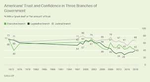 Trust In U S Legislative Branch 40 Highest In Nine Years