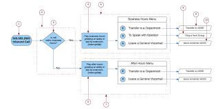 Creating An Auto Attendant Noctel Documentation Noctel Help