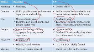 Bistrun Cover Letter Versus Resume Differences Between Resume Vs Cv