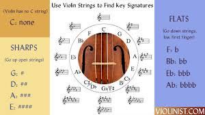 Violin Finger Pattern Chart For Flat Key Signatures Using Violin Strings To Learn Key Signatures