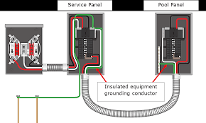 pool and spa wiring part i the junction box Outdoor Wiring Requirements 680 25(b) feeder to pool panel must have an insulated equipment grounding conductor outdoor wiring requirements