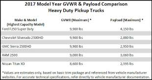 Top 5 Challenges Caused By Overweight Heavy-Duty Pickup Trucks