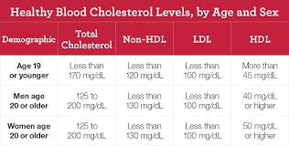 Total Cholesterol Chart 51 Eye Catching Cholesterol Risk Factor Chart