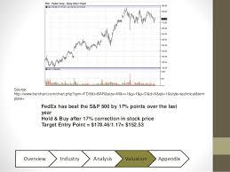 Fedex Stock Quote Best FedEx Stock Presentation