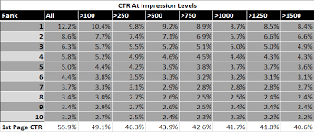 Period Impressions Size Chart The Data Youre Using To Calculate Ctr Is Wrong And Heres