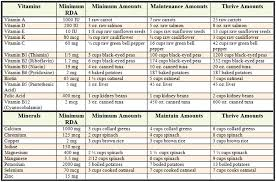 72 Valid Nutritional Needs Chart