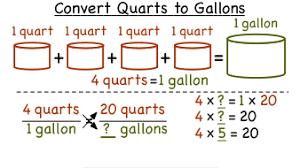 How Do You Convert Quarts To Gallons Virtual Nerd