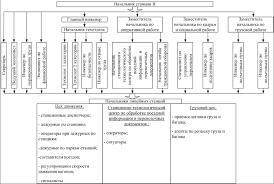 Система кадрового делопроизводства на железнодорожной станции  Система кадрового делопроизводства на железнодорожной станции Вихоревка