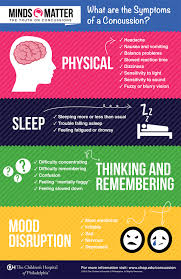 Concussion Consussion Symptoms Infographic Poster Jpg