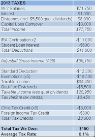 2014 Standard Deduction Chart 150 000 Income 150 Income Tax Root Of Good