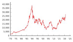 日経 平均 株価 推移