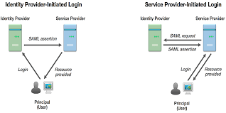 Saml Authentication Dummies Notes How Saml Based Sso Authentication Works