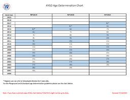 Age Determination Guide