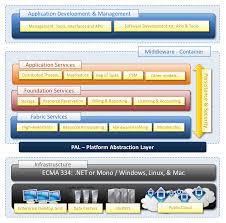 Cloud Architecture Manjrasoft Aneka Architecture