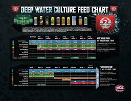 Van De Zwaan Feeding Chart House And Garden Feed Chart Architectural Designs