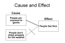 Casue And Effect Cause And Effect Text Structures Ereading Worksheets