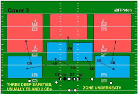 identifying pass defenses   inside the pyloncover  diagram