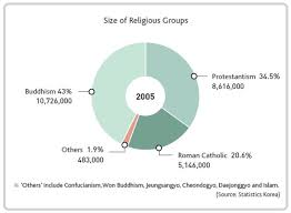 Religion In South Korea News From The Front