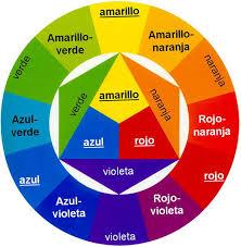 Todo lo que deberías saber sobre el color. Parte 2 | Waarket