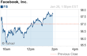 Facebook Stock Price History Chart Fb 1 26 16 Girlsrockwallstreet Finance Rtsws Stock