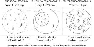 Part 1 How To Be An Adult Kegans Theory Of Adult Development
