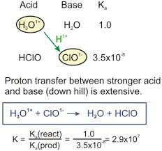 12 Acid-base Chemistry Chapter –
