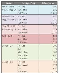 Symbolic Marriott Destination Points Chart 2019