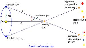 How Is The Parallax Angle Actually Measured Physics Stack