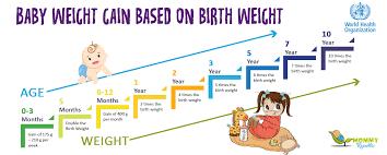 Toddler Weight Chart India Www Bedowntowndaytona Com