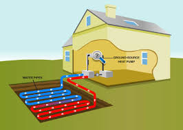 geothermal heat pump. Delighful Pump The Advantages And Disadvantages Of Geothermal Heating Cooling Systems To Heat Pump Finken Companies